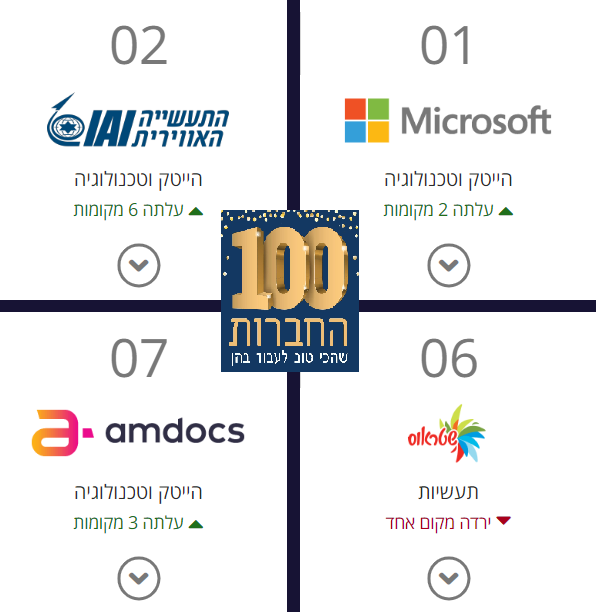 100 החברות שהכי טוב לעבוד בהן – 2020, סיקורים בתקשורת