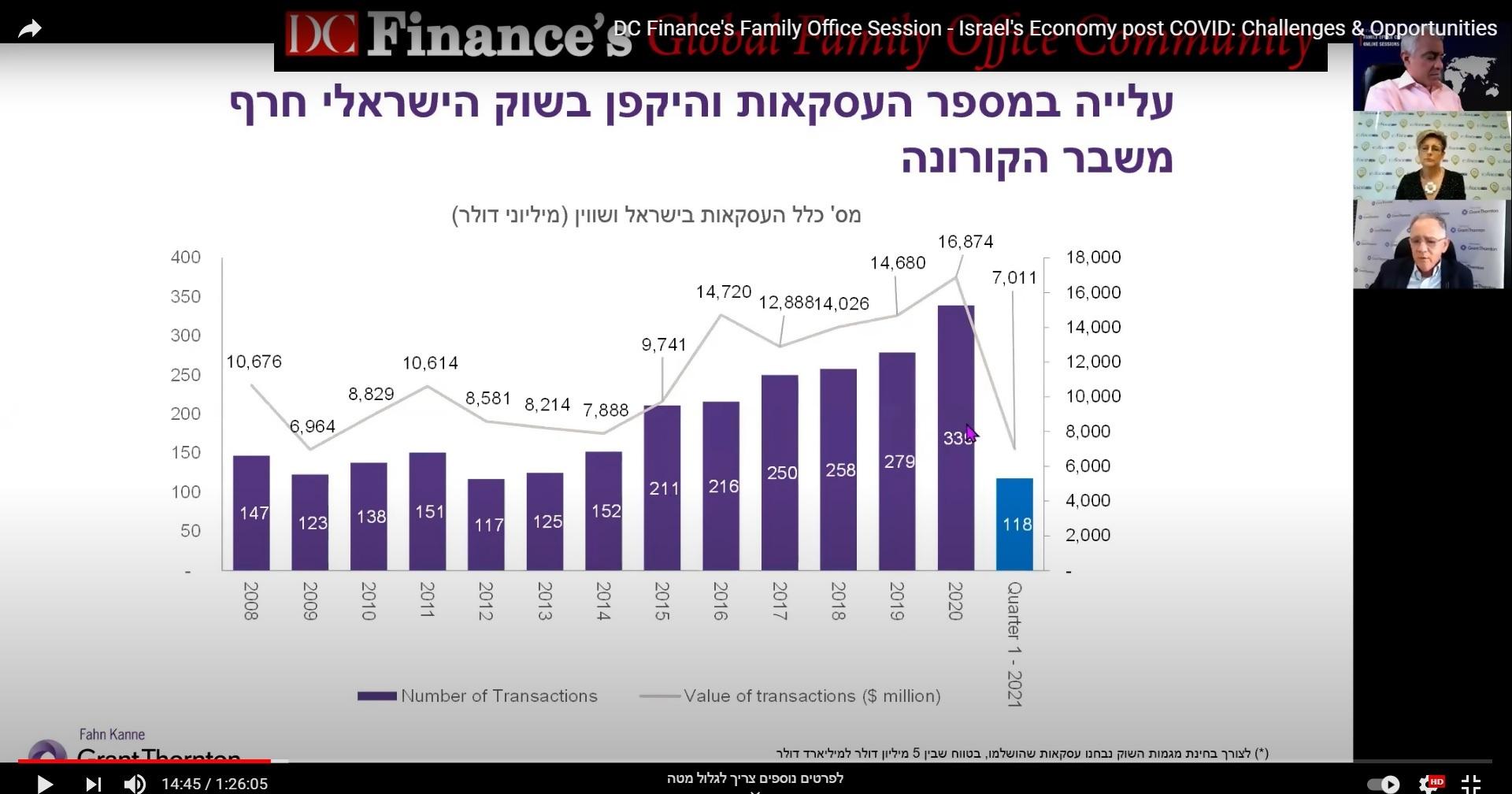 עולם אחרי  COVID – הזדמנויות ואתגרים לכלכלה הישראלית וובינר בהשתתפות תהילה ינאי  מנכלית משותפת  COFACE BDI